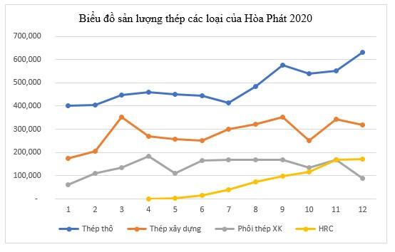 Bieu Do Thep Hoa Phat
